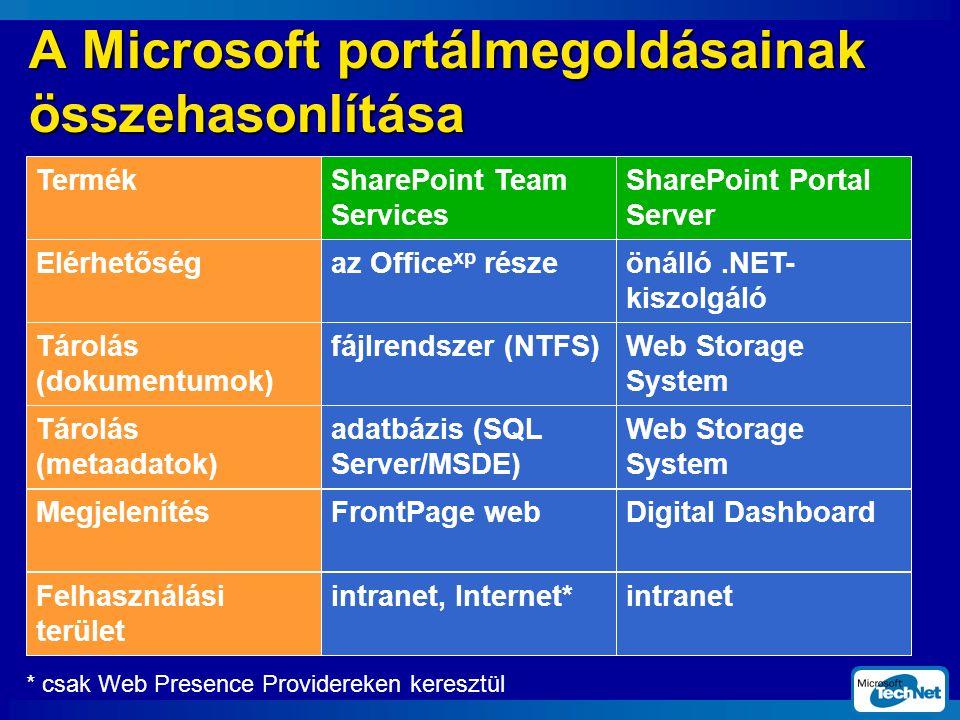A Microsoft portálmegoldásainak összehasonlítása TermékSharePoint Team Services SharePoint Portal Server Elérhetőségaz Office xp része önálló.NET- kiszolgáló Tárolás (dokumentumok) fájlrendszer (NTFS)Web Storage System Tárolás (metaadatok) adatbázis (SQL Server/MSDE) Web Storage System MegjelenítésFrontPage webDigital Dashboard Felhasználási terület intranet, Internet*intranet * csak Web Presence Providereken keresztül