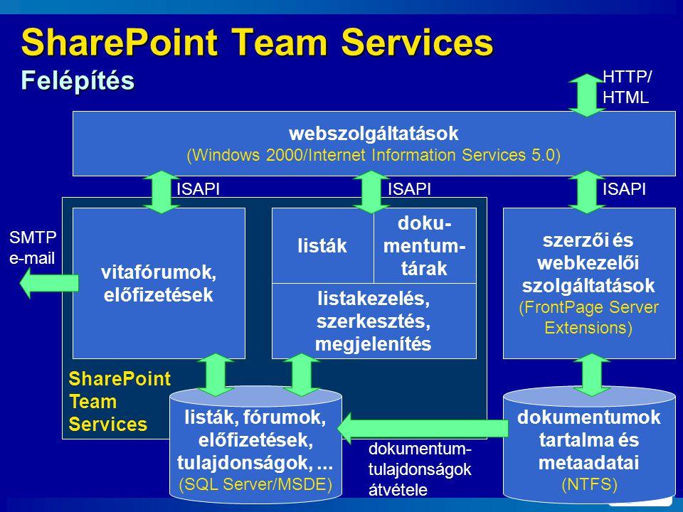 SharePoint Team Services SharePoint Team Services Felépítés webszolgáltatások (Windows 2000/Internet Information Services 5.0) vitafórumok, előfizetések listák szerzői és webkezelői szolgáltatások (FrontPage Server Extensions) listakezelés, szerkesztés, megjelenítés doku- mentum- tárak dokumentumok tartalma és metaadatai (NTFS) listák, fórumok, előfizetések, tulajdonságok,...