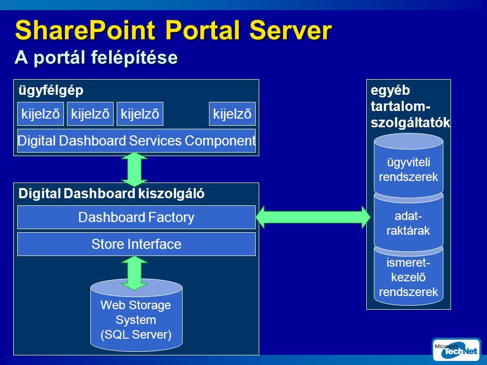 ügyfélgép SharePoint Portal Server A portál felépítése kijelző Digital Dashboard Services Component kijelző Digital Dashboard kiszolgáló Dashboard Factory Store Interface Web Storage System (SQL Server) egyéb tartalom- szolgáltatók ismeret- kezelő rendszerek adat- raktárak ügyviteli rendszerek