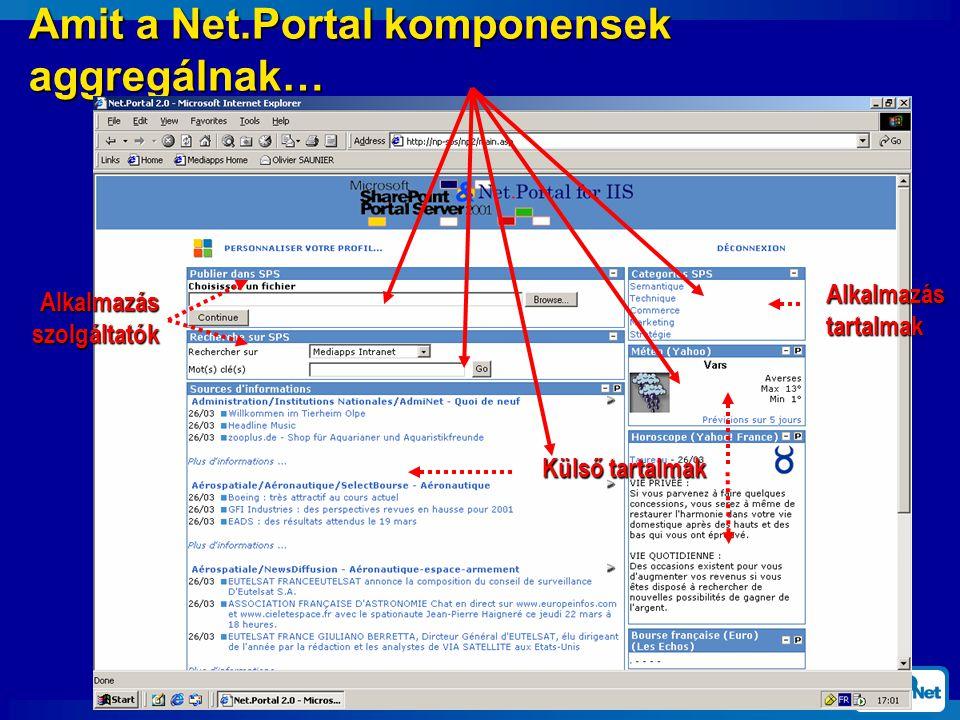 Amit a Net.Portal komponensek aggregálnak… Alkalmazás szolgáltatók Külső tartalmak Alkalmazás tartalmak