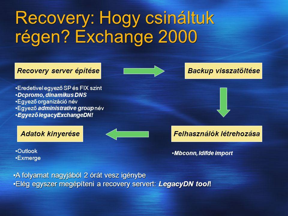 Recovery server építéseBackup visszatöltése Felhasználók létrehozása Adatok kinyerése Eredetivel egyező SP és FIX szint Dcpromo, dinamikus DNS Egyező organizáció név Egyező administrative group név Egyező legacyExchangeDN.