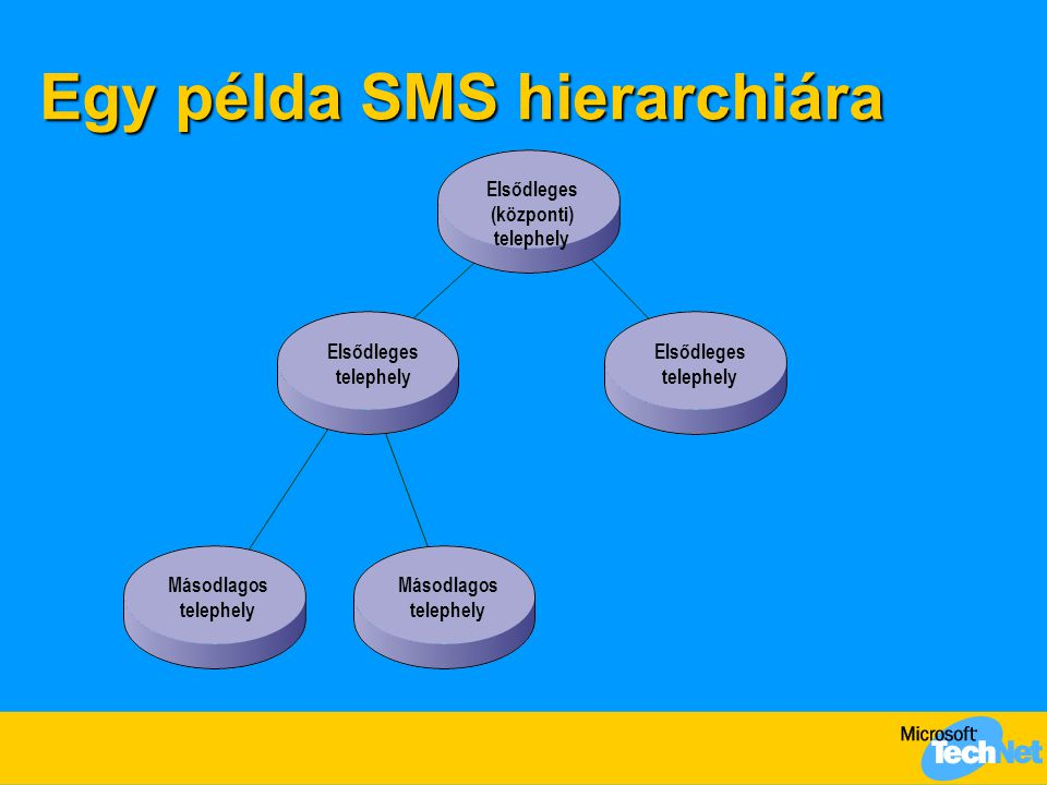 Egy példa SMS hierarchiára Elsődleges (központi) telephely Elsődleges telephely Másodlagos telephely