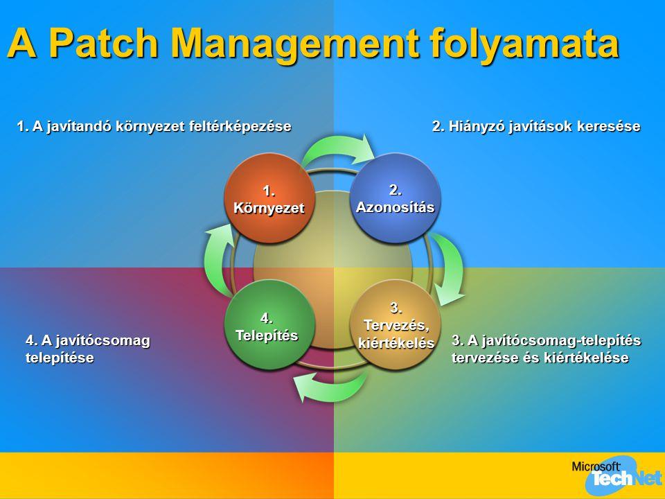 1.A javítandó környezet feltérképezése 1. Környezet 2.