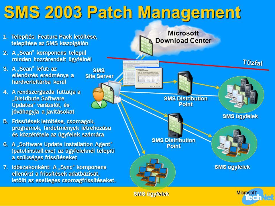 """SMS 2003 Patch Management Tűzfal SMS Site Server SMS Distribution Point SMS ügyfelek Microsoft Download Center SMS Distribution Point 2.A """"Scan komponens települ minden hozzárendelt ügyfélnél 1.Telepítés: Feature Pack letöltése, telepítése az SMS kiszolgálón 3.A """"Scan lefut: az ellenőrzés eredménye a hardverleltárba kerül 4.A rendszergazda futtatja a """"Distribute Software Updates varázslót, és jóváhagyja a javításokat 6.A """"Software Update Installation Agent (patchinstall.exe) az ügyfeleknél telepíti a szükséges frissítéseket 7.Időszakonként: A """"Sync komponens ellenőrzi a frissítések adatbázisát, letölti az esetleges csomagfrissítéseket."""