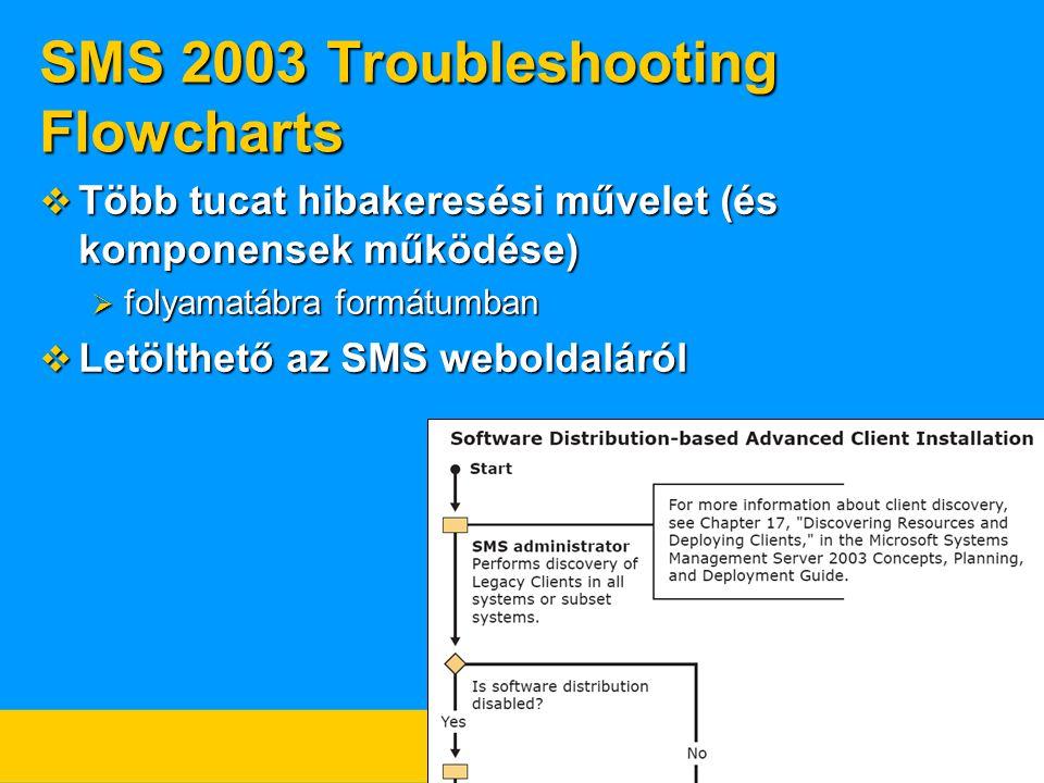 SMS 2003 Troubleshooting Flowcharts  Több tucat hibakeresési művelet (és komponensek működése)  folyamatábra formátumban  Letölthető az SMS weboldaláról