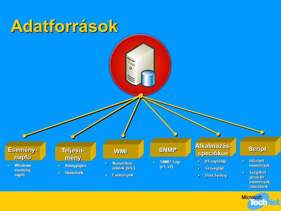Adatforrások Esemény- napló Windows esemény- napló Windows esemény- napló Teljesít- mény Adatgyűjtés Adatgyűjtés Határérték Határérték WMI Numerikus adatok (telj.) Numerikus adatok (telj.) Események Események SNMP SNMP Trap (v1, v2) SNMP Trap (v1, v2) Alkalmazás- specifikus IIS naplófájl IIS naplófájl Szövegfájl Szövegfájl Unix Syslog Unix Syslog Script Időzített események Időzített események Scriptből generált események, riasztások Scriptből generált események, riasztások