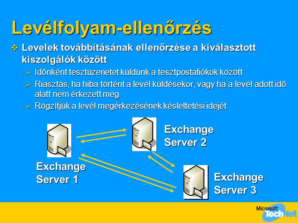 Levélfolyam-ellenőrzés  Levelek továbbításának ellenőrzése a kiválasztott kiszolgálók között  Időnként tesztüzenetet küldünk a tesztpostafiókok között  Riasztás, ha hiba történt a levél küldésekor, vagy ha a levél adott idő alatt nem érkezett meg  Rögzítjük a levél megérkezésének késleltetési idejét Exchange Server 1 Exchange Server 2 Exchange Server 3