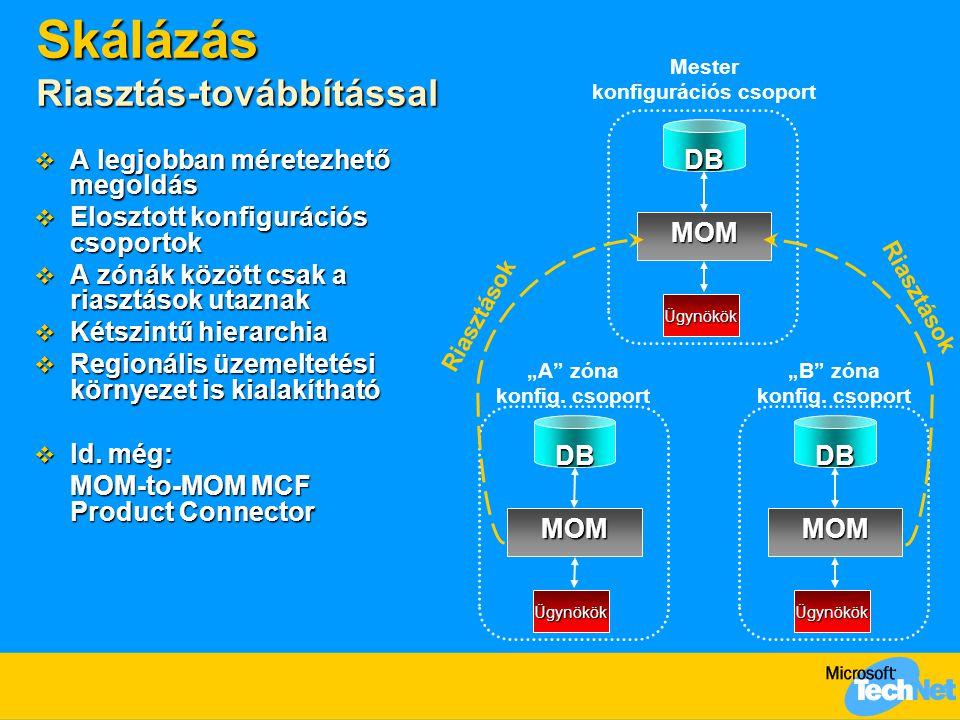 Skálázás Riasztás-továbbítással  A legjobban méretezhető megoldás  Elosztott konfigurációs csoportok  A zónák között csak a riasztások utaznak  Kétszintű hierarchia  Regionális üzemeltetési környezet is kialakítható  ld.