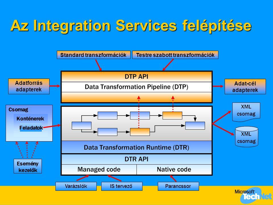 Az Integration Services felépítése Csomag Konténerek Standard transzformációkTestre szabott transzformációk Adat-cél adapterek Adatforrás adapterek XML csomag XML csomag Parancssor Feladatok IS tervező Varázslók Esemény kezelők