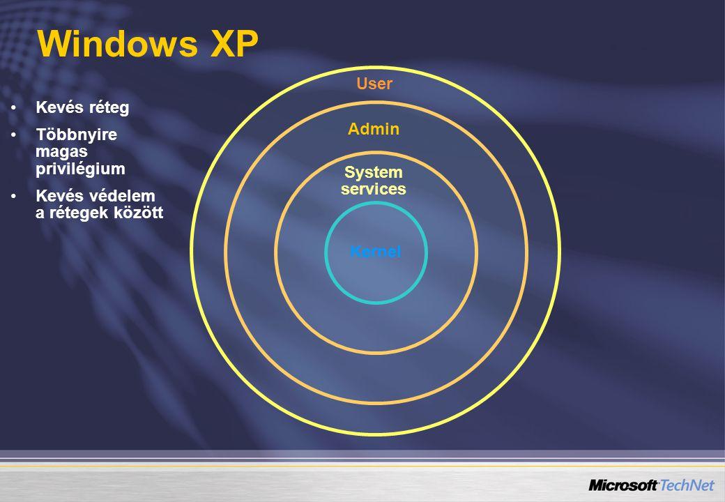 User Admin System services Kernel Kevés réteg Többnyire magas privilégium Kevés védelem a rétegek között Windows XP