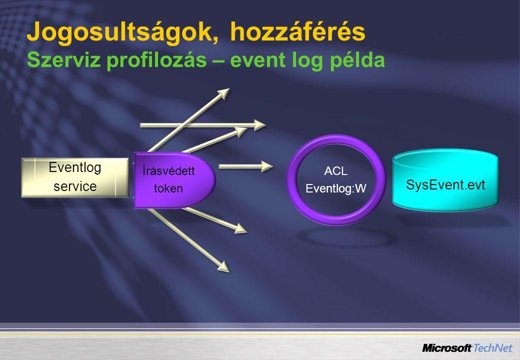 SysEvent.evt Eventlog service Írásvédett token ACL Eventlog:W Jogosultságok, hozzáférés Szerviz profilozás – event log példa