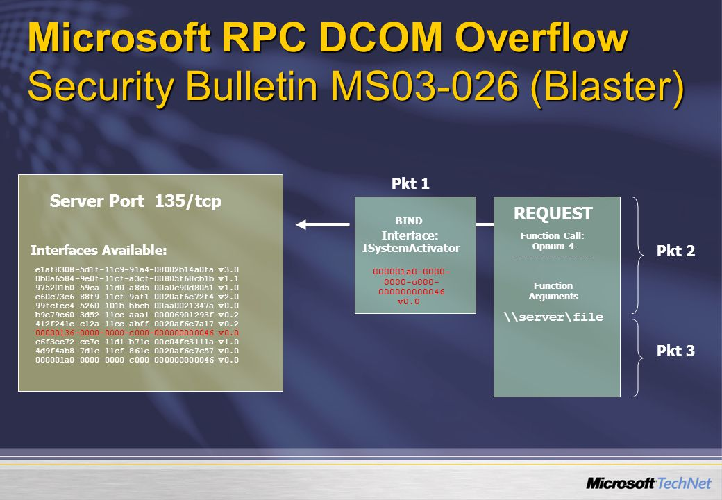 Microsoft RPC DCOM Overflow Security Bulletin MS03-026 (Blaster) BIND Interface: ISystemActivator 000001a0-0000- 0000-c000- 000000000046 v0.0 REQUEST Function Call: Opnum 4 -------------- Function Arguments \\server\file Server Port 135/tcp Interfaces Available: e1af8308-5d1f-11c9-91a4-08002b14a0fa v3.0 0b0a6584-9e0f-11cf-a3cf-00805f68cb1b v1.1 975201b0-59ca-11d0-a8d5-00a0c90d8051 v1.0 e60c73e6-88f9-11cf-9af1-0020af6e72f4 v2.0 99fcfec4-5260-101b-bbcb-00aa0021347a v0.0 b9e79e60-3d52-11ce-aaa1-00006901293f v0.2 412f241e-c12a-11ce-abff-0020af6e7a17 v0.2 00000136-0000-0000-c000-000000000046 v0.0 c6f3ee72-ce7e-11d1-b71e-00c04fc3111a v1.0 4d9f4ab8-7d1c-11cf-861e-0020af6e7c57 v0.0 000001a0-0000-0000-c000-000000000046 v0.0 Pkt 1 Pkt 2 Pkt 3