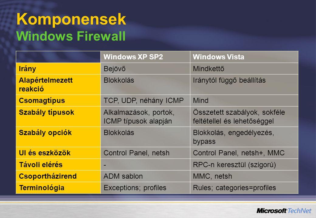 Windows XP SP2Windows Vista IrányBejövőMindkettő Alapértelmezett reakció BlokkolásIránytól függő beállítás CsomagtípusTCP, UDP, néhány ICMPMind Szabál