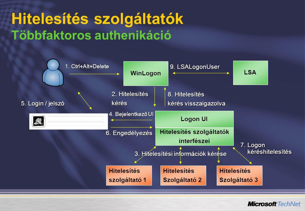 LSA WinLogon Logon UI Hitelesítés szolgáltatók interfészei Hitelesítés Szolgáltató 2 7. Logon kéréshitelesítés 1. Ctrl+Alt+Delete 2. Hitelesítés kérés