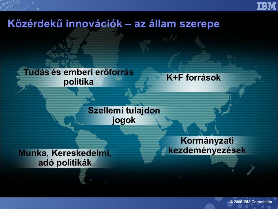 © 2006 IBM Corporation Közérdekű innovációk – az állam szerepe Tudás és emberi erőforrás politika K+F források Munka, Kereskedelmi, adó politikák Szellemi tulajdon jogok Kormányzati kezdeményezések