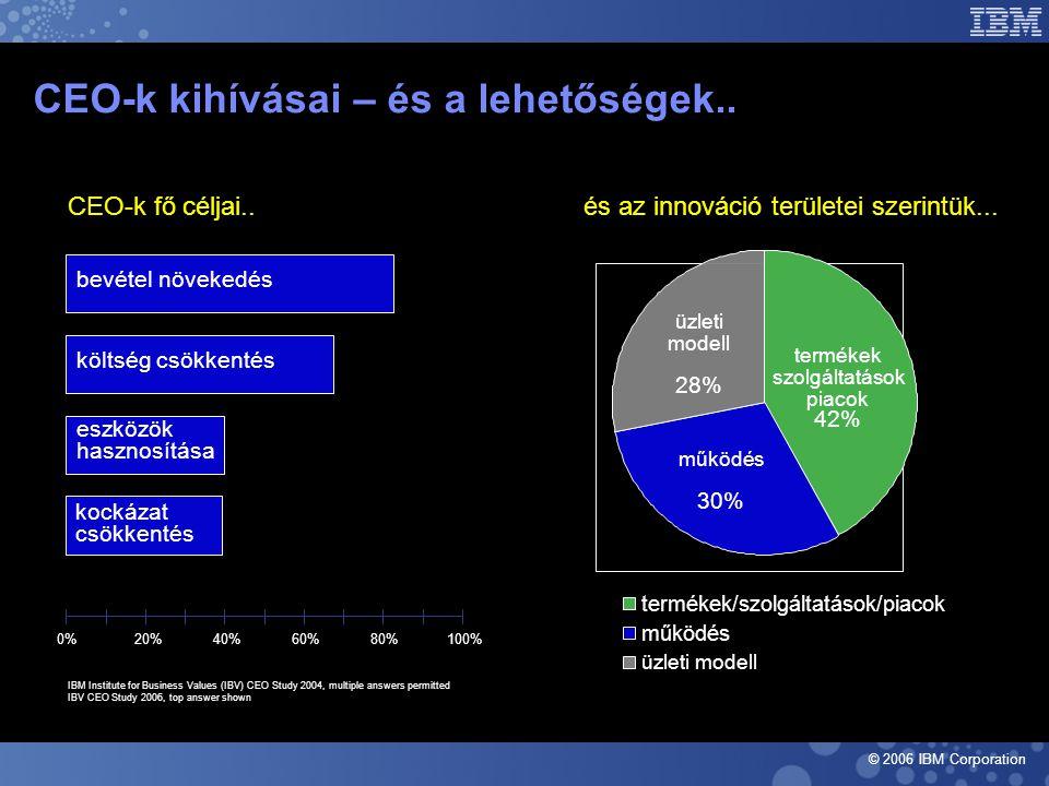 © 2006 IBM Corporation CEO-k kihívásai – és a lehetőségek..
