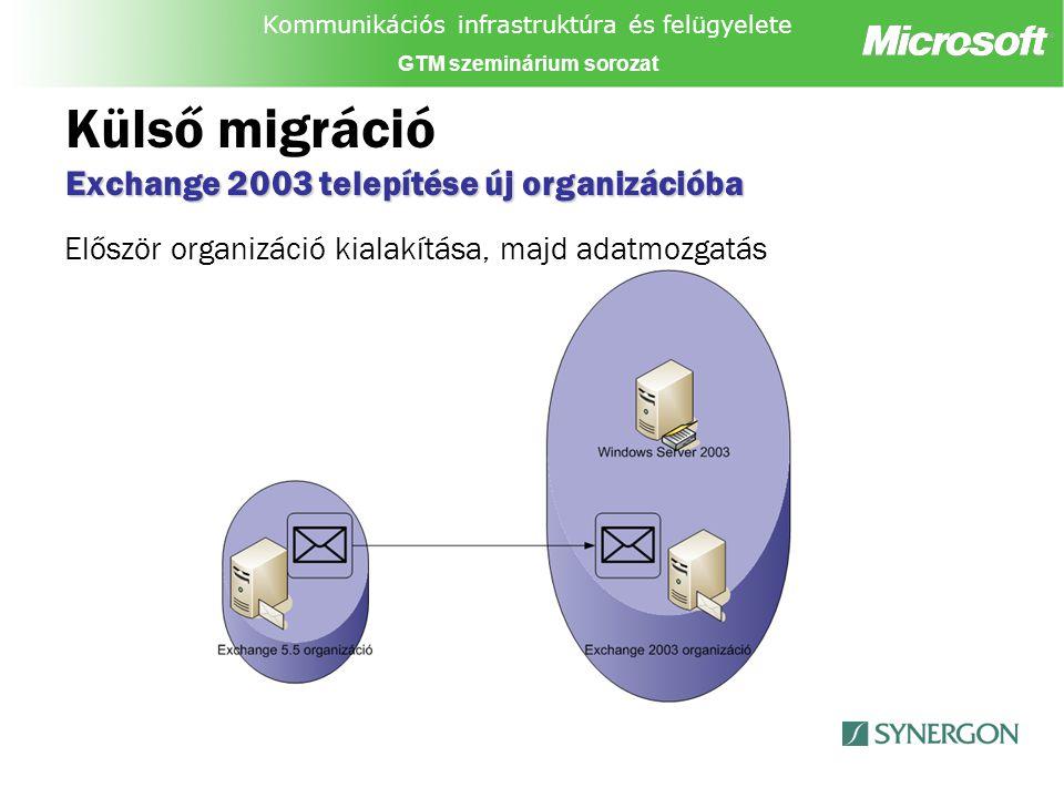 Kommunikációs infrastruktúra és felügyelete GTM szeminárium sorozat Exchange 2003 telepítése új organizációba Külső migráció Exchange 2003 telepítése új organizációba Először organizáció kialakítása, majd adatmozgatás