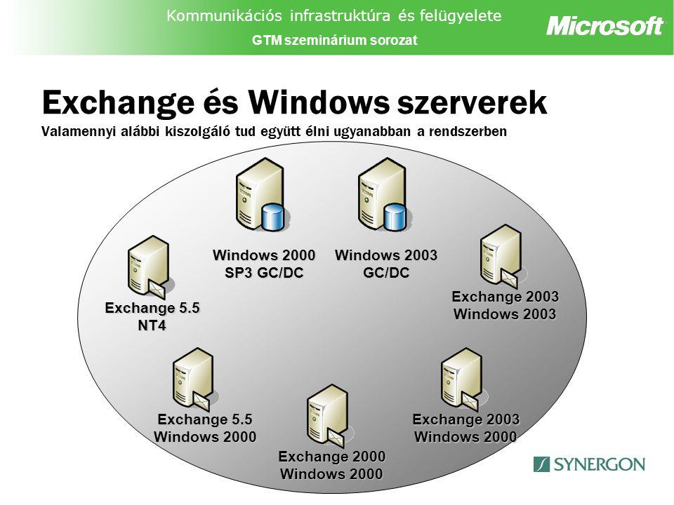 Kommunikációs infrastruktúra és felügyelete GTM szeminárium sorozat Exchange és Windows szerverek Valamennyi alábbi kiszolgáló tud együtt élni ugyanabban a rendszerben Exchange 5.5 Windows 2000 Exchange 2000 Windows 2000 Windows 2003 GC/DC Windows 2000 SP3 GC/DC Exchange 2003 Windows 2000 Exchange 2003 Windows 2003 Exchange 5.5 NT4