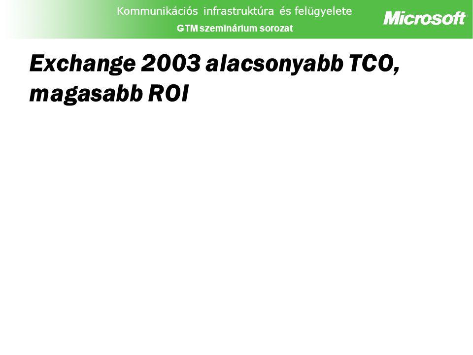 Kommunikációs infrastruktúra és felügyelete GTM szeminárium sorozat Exchange 2003 alacsonyabb TCO, magasabb ROI