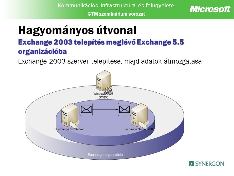 Kommunikációs infrastruktúra és felügyelete GTM szeminárium sorozat Exchange 2003 telepítése meglévő Exchange 5.5 Organizációba Hagyományos útvonal Exchange 2003 telepítése meglévő Exchange 5.5 Organizációba 1.5.5 környezet tisztítása 2.Alapvető hálózati követelmények teljesítése 3.Active Directory előkészítése 4.AD és 5.5 címtár integrációja 5.Alapvető szerveroldali követelmények teljesítése
