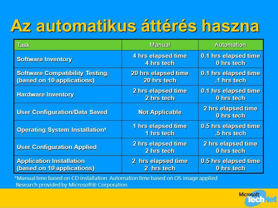 Az automatikus áttérés haszna Task ManualAutomation Software Inventory 4 hrs elapsed time 4 hrs tech 0.1 hrs elapsed time 0 hrs tech Software Compatib