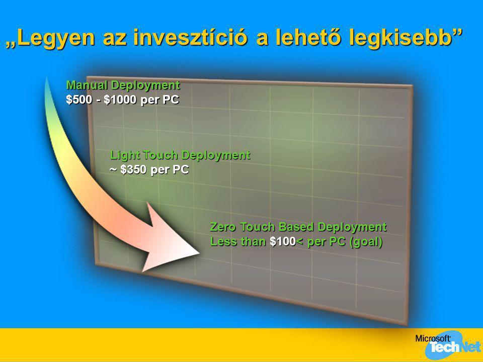 """""""Legyen az invesztíció a lehető legkisebb"""" Manual Deployment $500 - $1000 per PC Light Touch Deployment ~ $350 per PC Zero Touch Based Deployment Less"""