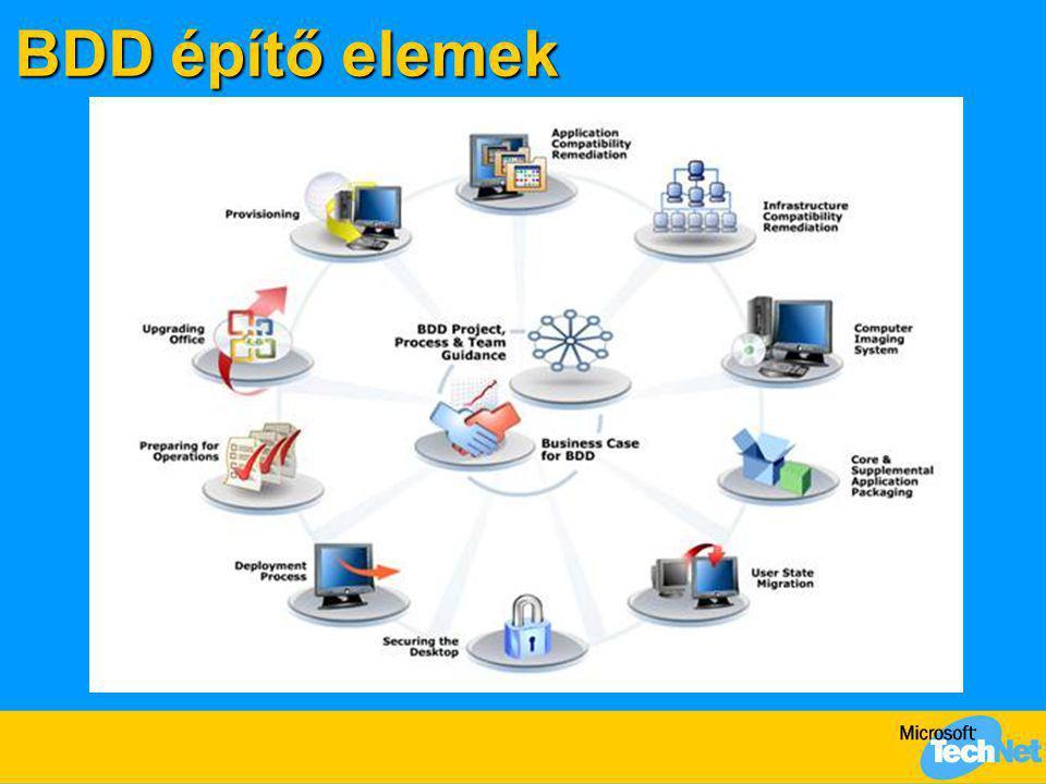 BDD építő elemek