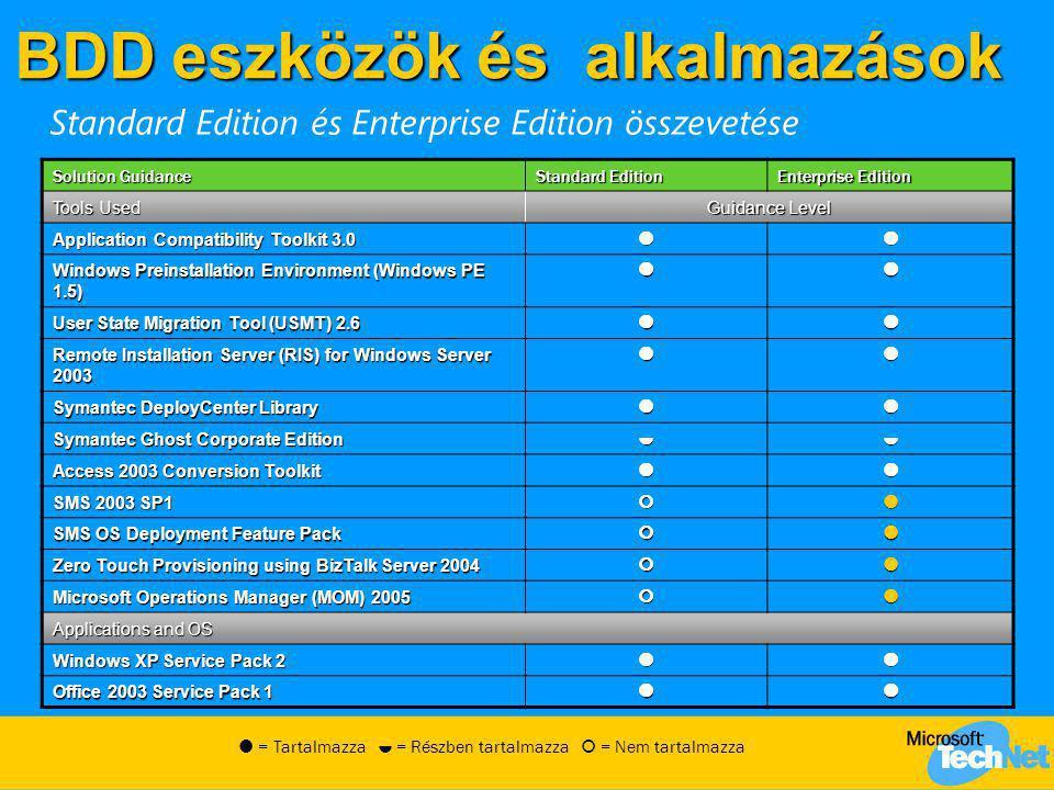 BDD eszközök és alkalmazások Solution Guidance Standard Edition Enterprise Edition Tools Used Guidance Level Application Compatibility Toolkit 3.0 