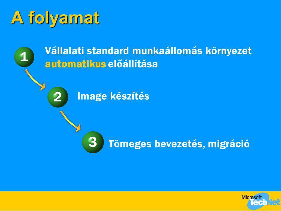 A folyamat Vállalati standard munkaállomás környezet automatikus előállítása Image készítés Tömeges bevezetés, migráció