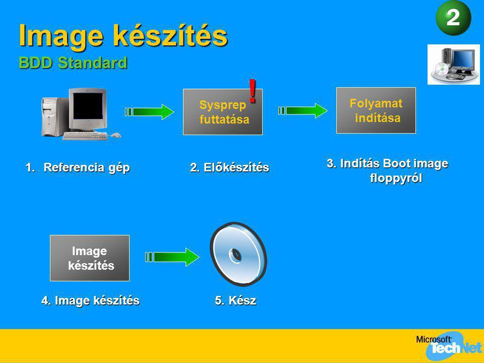 Image készítés BDD Standard Image készítés 4. Image készítés 5. Kész 1.Referencia gép 2. Előkészítés Sysprep futtatása 3. Indítás Boot image floppyról