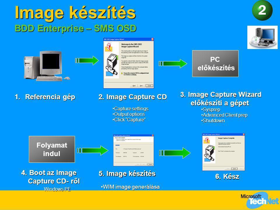 Image készítés BDD Enterprise – SMS OSD Folyamat indul 4. Boot az Image Capture CD- ről 5. Image készítés 6. Kész Windows PE WIM image generálásaWIM i