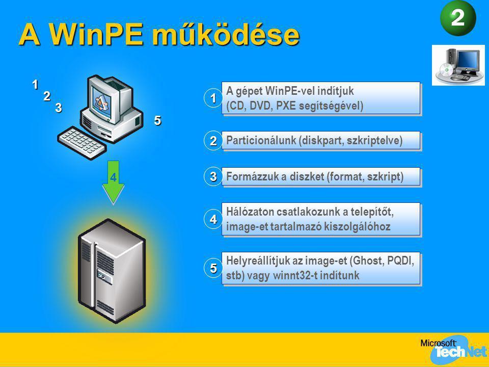 A WinPE működése A gépet WinPE-vel indítjuk (CD, DVD, PXE segítségével) 1 Particionálunk (diskpart, szkriptelve) 2 Helyreállítjuk az image-et (Ghost,