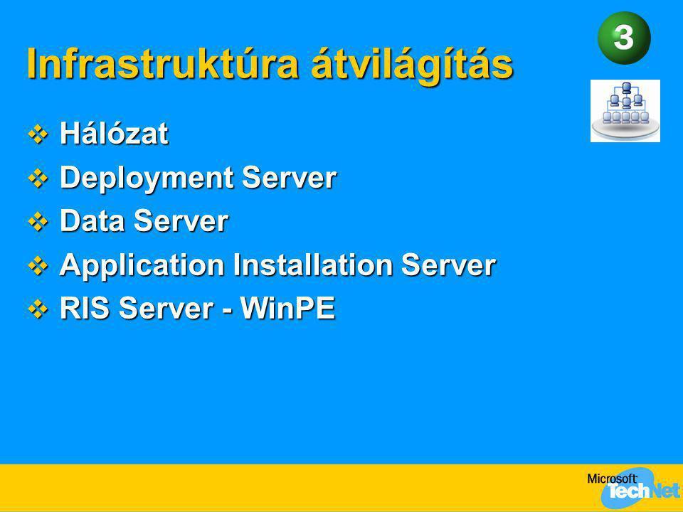 Infrastruktúra átvilágítás  Hálózat  Deployment Server  Data Server  Application Installation Server  RIS Server - WinPE