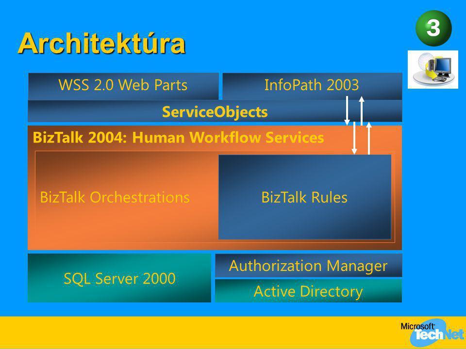 Architektúra SQL Server 2000 BizTalk 2004: Human Workflow Services BizTalk Orchestrations Active Directory WSS 2.0 Web Parts BizTalk Rules Authorizati
