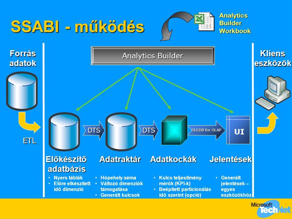 DTSDTS Analytics Builder SSABI - működés ETL Hópehely séma Változó dimenziók támogatása Generált kulcsok Nyers táblák Előre elkészített idő dimenzió Kulcs teljesítmény mérők (KPI-k) Beépített partícionálás idő szerint (opció) OLEDB for OLAP UI Generált jelentések – egyes eszközökhöz Analytics Builder Workbook Forrásadatok ElőkészítőadatbázisAdatraktárAdatkockák Klienseszközök Jelentések