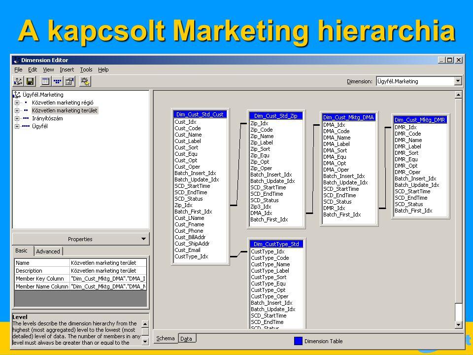 A kapcsolt Marketing hierarchia