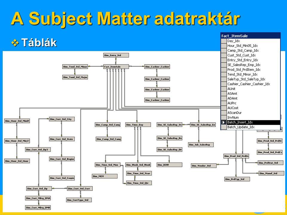 A Subject Matter adatraktár  Táblák