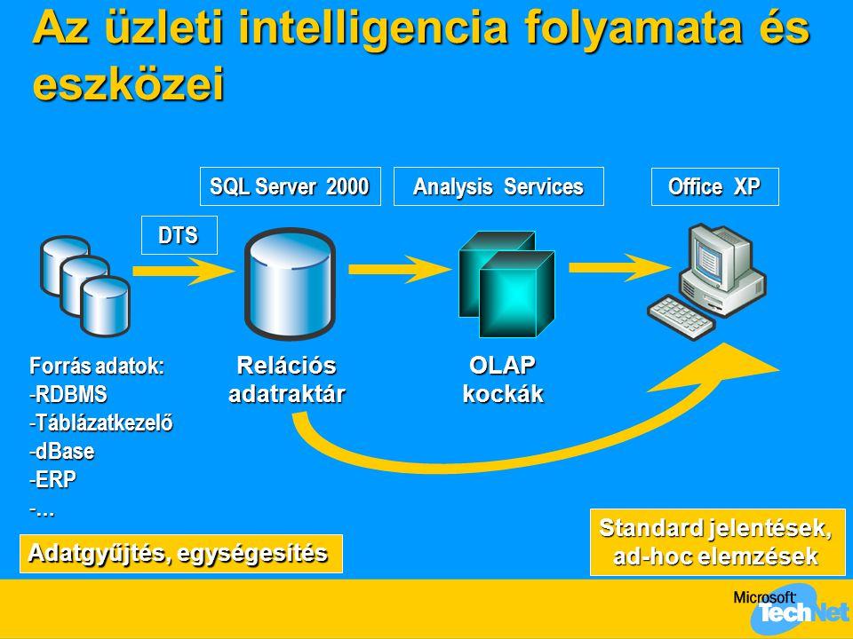 Az üzleti intelligencia folyamata és eszközei Forrás adatok: - RDBMS - Táblázatkezelő - dBase - ERP - … DTS RelációsadatraktárOLAPkockák SQL Server 2000 Analysis Services Standard jelentések, ad-hoc elemzések Office XP Adatgyűjtés, egységesítés