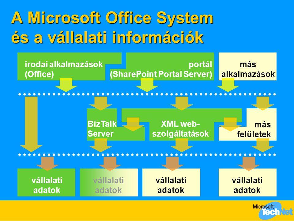 Microsoft Office System Részvétel az üzleti folyamatokban  Cél: egységes információgyűjtés és -megjelenítés  űrlapok tervezése és használata az irodai alkalmazásoknál megszokott szinten  Megoldás: Office InfoPath 2003  XML alapú űrlapkészítő és -futtató alkalmazás  webszolgáltatásokhoz, adatbázisokhoz kapcsolható