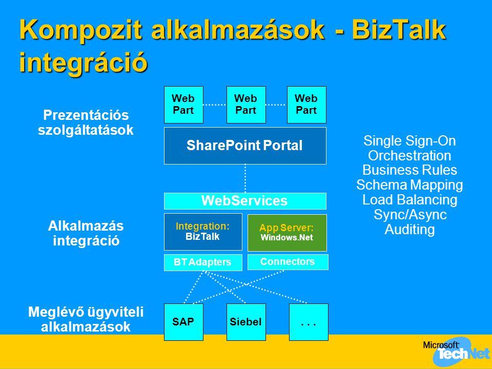 Kompozit alkalmazások - BizTalk integráció SharePoint Portal Prezentációs szolgáltatások WebServices Web Part Web Part Web Part Integration: BizTalk A