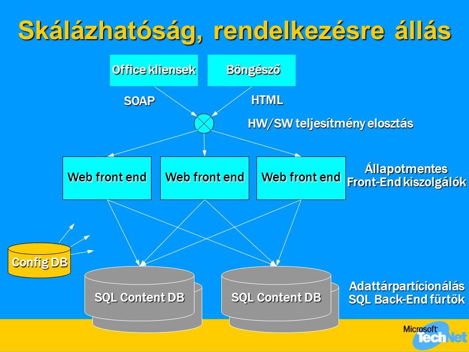Skálázhatóság, rendelkezésre állás Web front end Office kliensek Böngésző Böngésző SQL Content DB Config DB HW/SW teljesítmény elosztás Adattárpartíci
