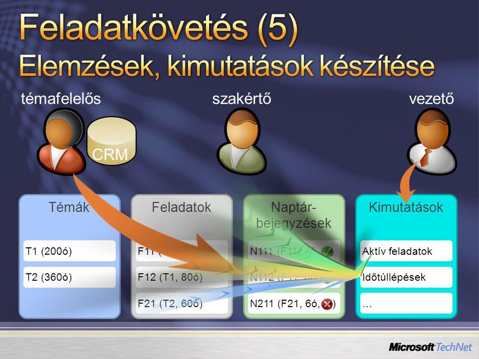 témafelelősszakértővezető TémákFeladatokNaptár- bejegyzések Kimutatások T1 (200ó)F11 (T1, 40ó)N111 (F11, 4ó, ? )Aktív feladatok T2 (360ó)F12 (T1, 80ó)