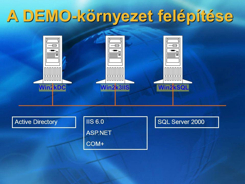 Active Directory IIS 6.0 ASP.NET COM+ SQL Server 2000 A DEMO-környezet felépítése