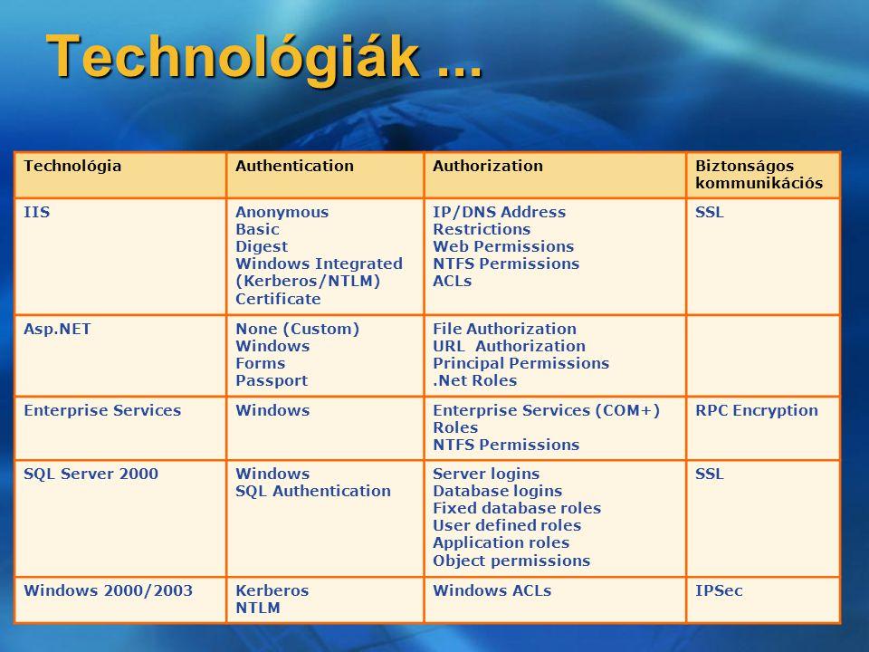 Technológiák... TechnológiaAuthenticationAuthorizationBiztonságos kommunikációs IISAnonymous Basic Digest Windows Integrated (Kerberos/NTLM) Certifica