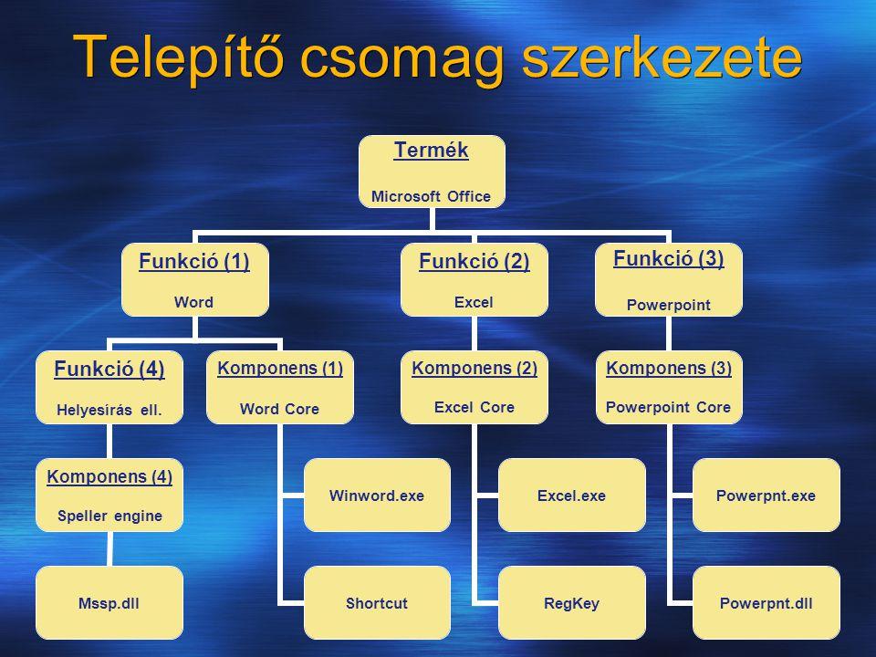 Telepítő csomag szerkezete Termék Microsoft Office Funkció (1) Word Funkció (4) Helyesírás ell. Komponens (4) Speller engine Mssp.dll Komponens (1) Wo