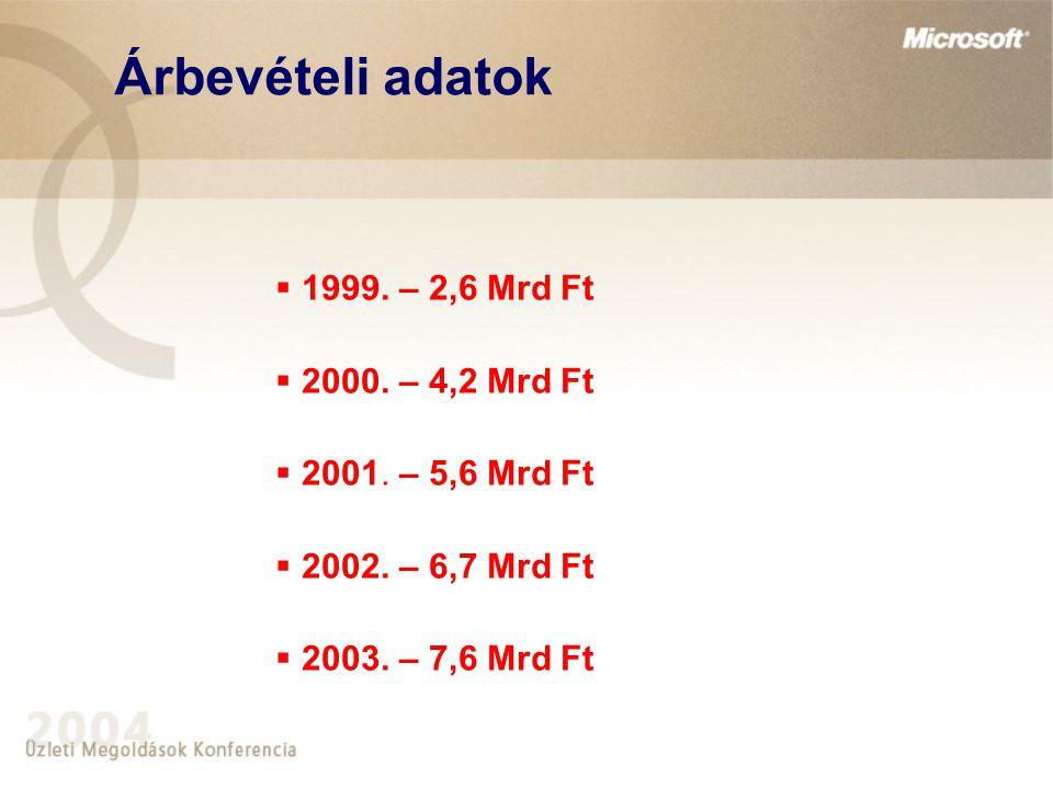 Árbevételi adatok  1999. – 2,6 Mrd Ft  2000. – 4,2 Mrd Ft  2001. – 5,6 Mrd Ft  2002. – 6,7 Mrd Ft  2003. – 7,6 Mrd Ft