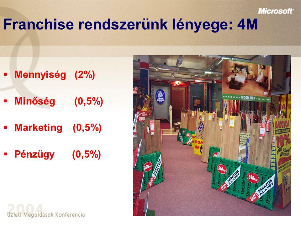 Franchise rendszerünk lényege: 4M  Mennyiség (2%)  Minőség (0,5%)  Marketing (0,5%)  Pénzügy (0,5%)