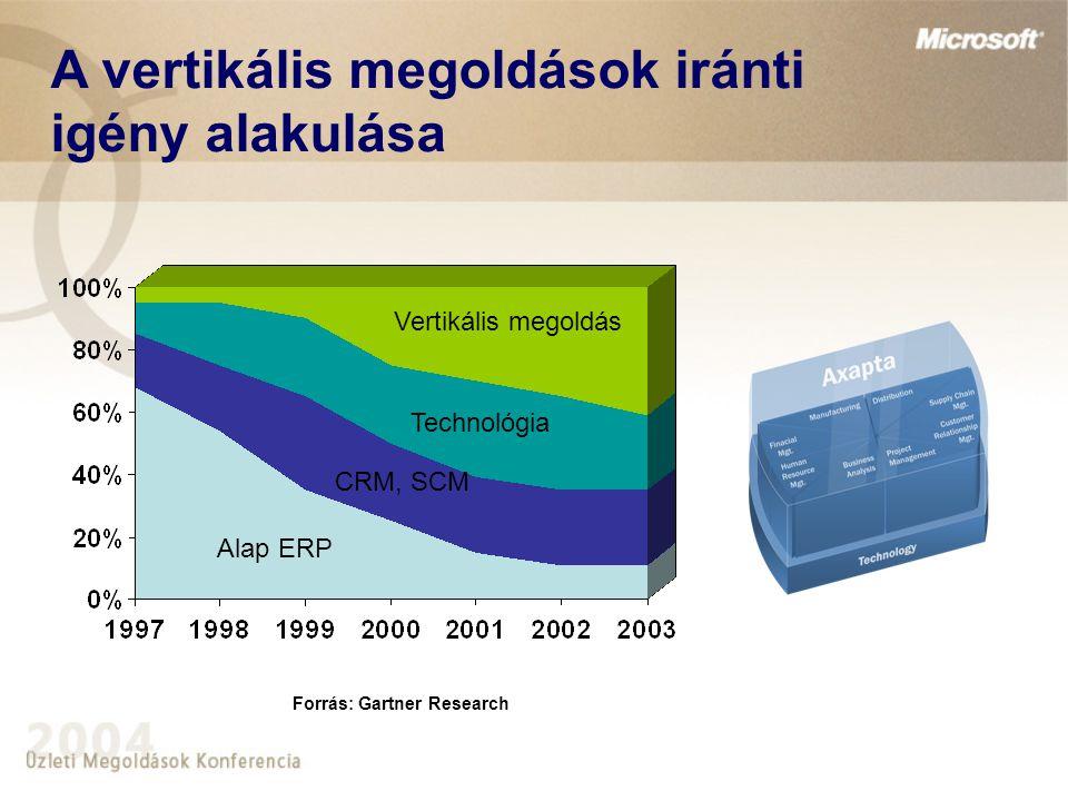 A vertikális megoldások iránti igény alakulása Forrás: Gartner Research Alap ERP Vertikális megoldás Technológia CRM, SCM