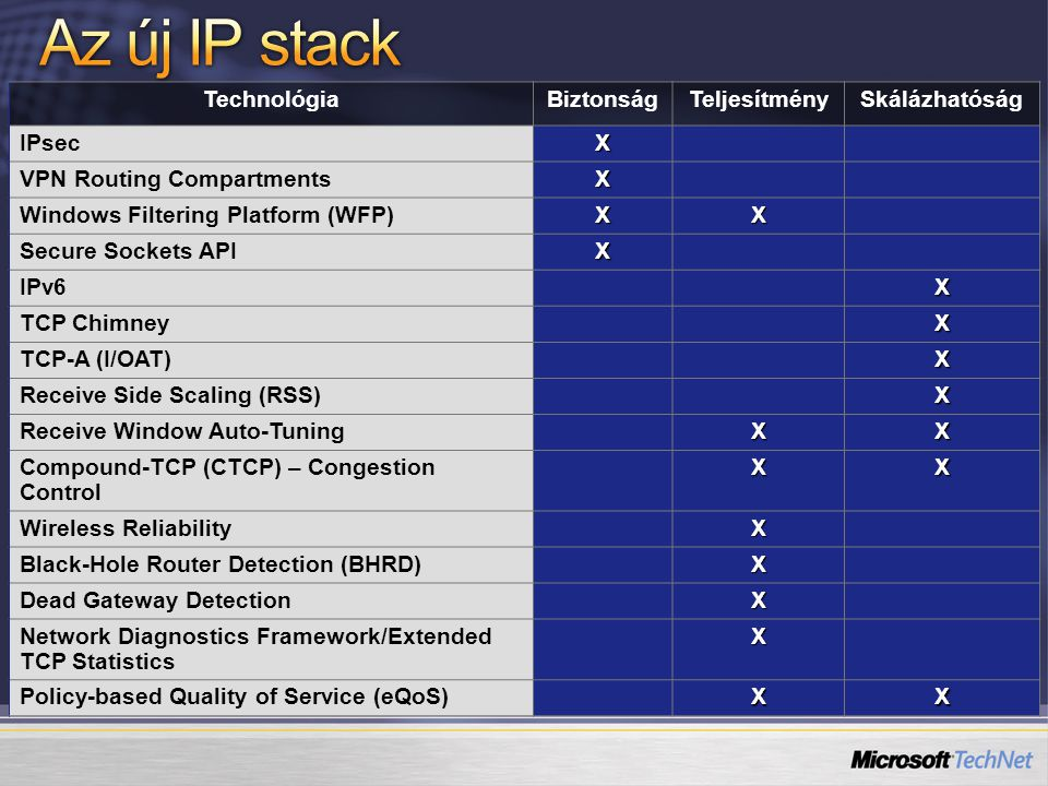 IPv6 azonnal Nagyobb címtartomány Autokonfig, DHCPv6 Teljeskörű IPSec Gyorsabb routing MLDv2 (Multicast Listener Discovery) LLMNR (Link Local Multicast Name Resolution) IPv6 over PPP