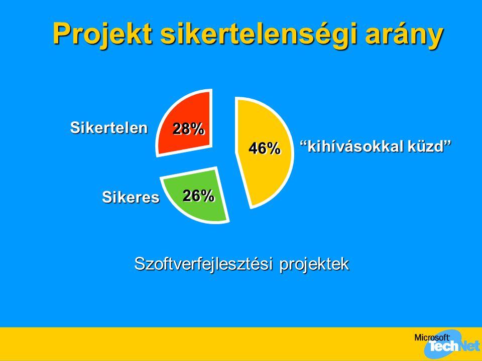 Projekt sikertelenségi arány Szoftverfejlesztési projektek kihívásokkal küzd Sikeres Sikertelen 28% 46% 26%